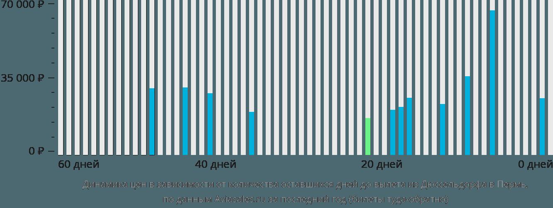 Динамика цен в зависимости от количества оставшихся дней до вылета из Дюссельдорфа в Пермь