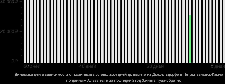 Динамика цен в зависимости от количества оставшихся дней до вылета из Дюссельдорфа в Петропавловск-Камчатский