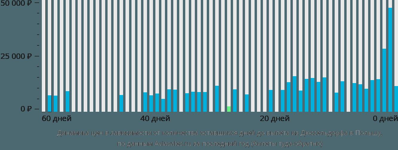 Динамика цен в зависимости от количества оставшихся дней до вылета из Дюссельдорфа в Польшу