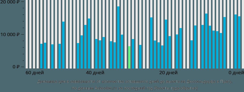 Динамика цен в зависимости от количества оставшихся дней до вылета из Дюссельдорфа в Прагу