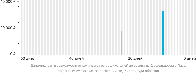 Динамика цен в зависимости от количества оставшихся дней до вылета из Дюссельдорфа в Пизу