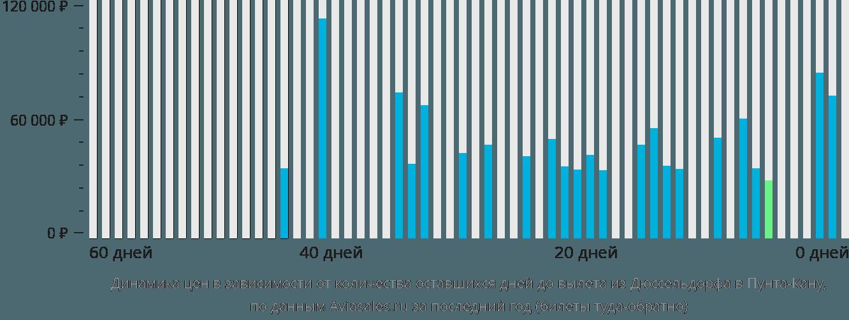 Динамика цен в зависимости от количества оставшихся дней до вылета из Дюссельдорфа в Пунта-Кану