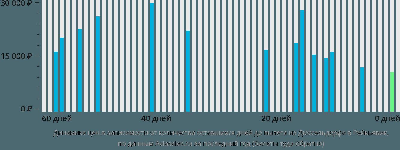 Динамика цен в зависимости от количества оставшихся дней до вылета из Дюссельдорфа в Рейкьявик