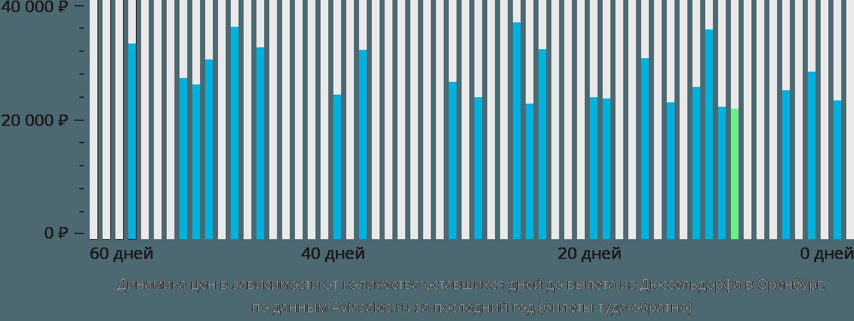Динамика цен в зависимости от количества оставшихся дней до вылета из Дюссельдорфа в Оренбург