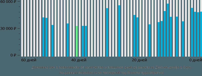 Динамика цен в зависимости от количества оставшихся дней до вылета из Дюссельдорфа в Сеул