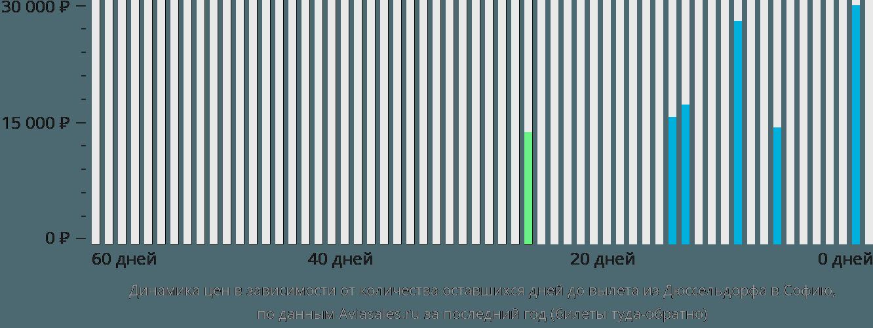 Динамика цен в зависимости от количества оставшихся дней до вылета из Дюссельдорфа в Софию