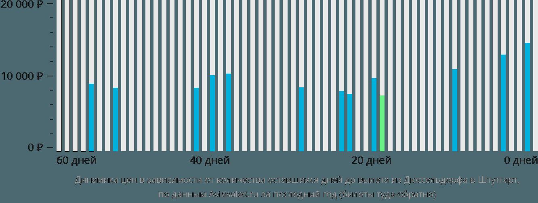 Динамика цен в зависимости от количества оставшихся дней до вылета из Дюссельдорфа в Штутгарт