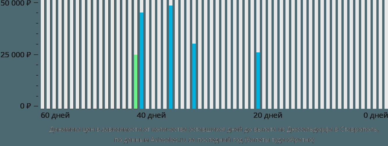 Динамика цен в зависимости от количества оставшихся дней до вылета из Дюссельдорфа в Ставрополь