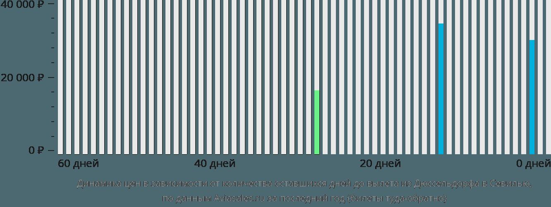 Динамика цен в зависимости от количества оставшихся дней до вылета из Дюссельдорфа в Севилью