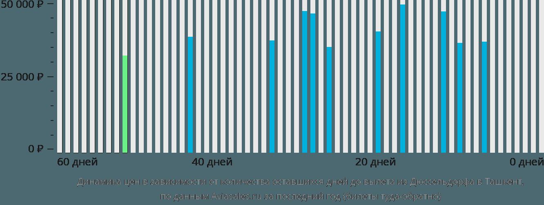 Динамика цен в зависимости от количества оставшихся дней до вылета из Дюссельдорфа в Ташкент