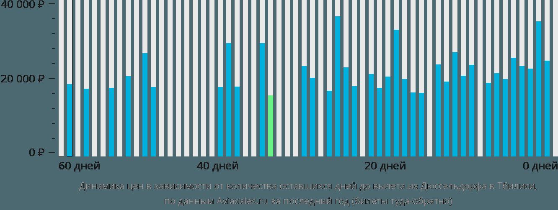 Динамика цен в зависимости от количества оставшихся дней до вылета из Дюссельдорфа в Тбилиси