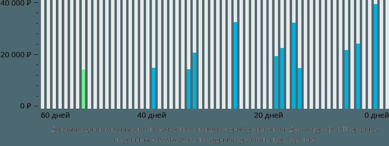 Динамика цен в зависимости от количества оставшихся дней до вылета из Дюссельдорфа в Подгорицу