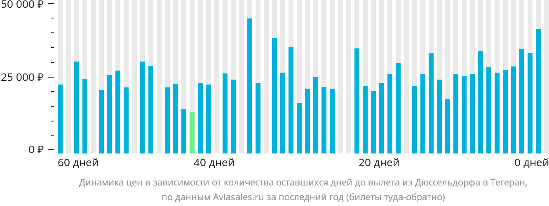 Динамика цен в зависимости от количества оставшихся дней до вылета из Дюссельдорфа в Тегеран