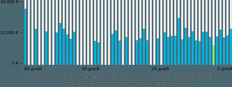 Динамика цен в зависимости от количества оставшихся дней до вылета из Дюссельдорфа в Тунис