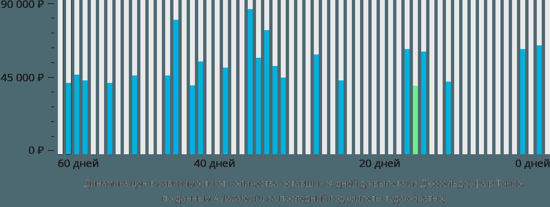 Динамика цен в зависимости от количества оставшихся дней до вылета из Дюссельдорфа в Токио