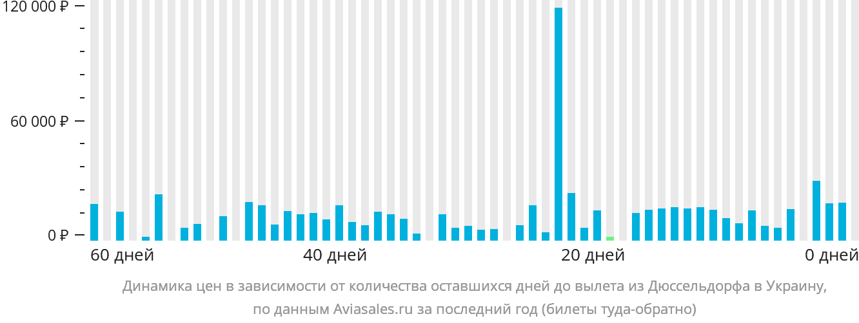 Динамика цен в зависимости от количества оставшихся дней до вылета из Дюссельдорфа в Украину