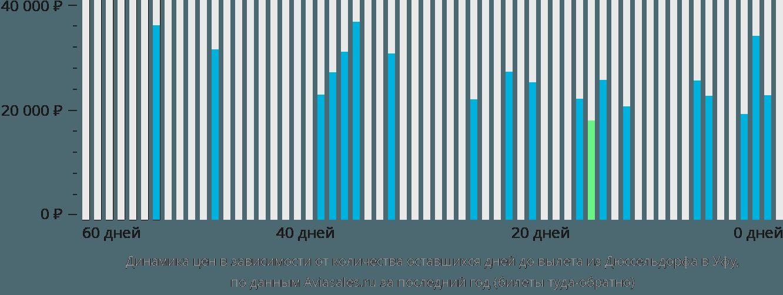 Динамика цен в зависимости от количества оставшихся дней до вылета из Дюссельдорфа в Уфу