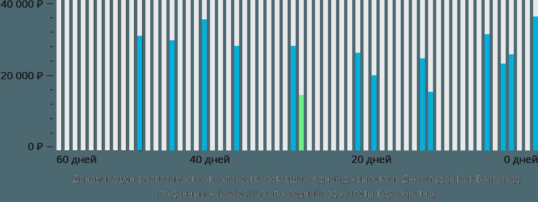 Динамика цен в зависимости от количества оставшихся дней до вылета из Дюссельдорфа в Волгоград