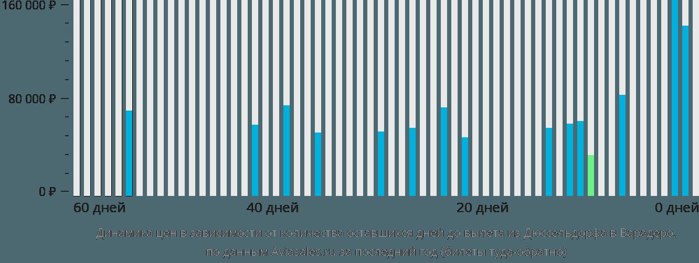 Динамика цен в зависимости от количества оставшихся дней до вылета из Дюссельдорфа в Варадеро