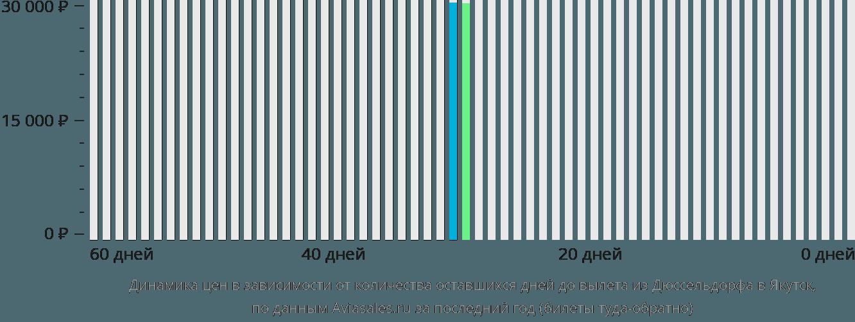 Динамика цен в зависимости от количества оставшихся дней до вылета из Дюссельдорфа в Якутск