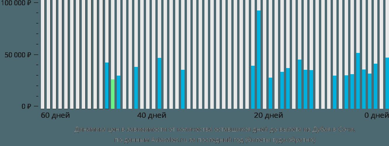 Динамика цен в зависимости от количества оставшихся дней до вылета из Дубая в Сочи