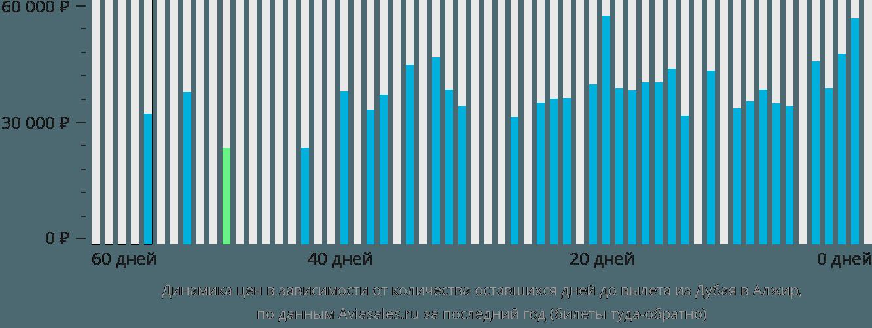 Динамика цен в зависимости от количества оставшихся дней до вылета из Дубая в Алжир