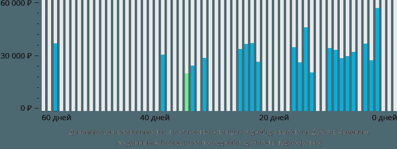 Динамика цен в зависимости от количества оставшихся дней до вылета из Дубая в Армению