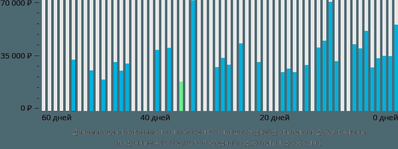 Динамика цен в зависимости от количества оставшихся дней до вылета из Дубая в Афины