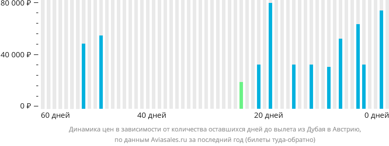 Динамика цен в зависимости от количества оставшихся дней до вылета из Дубая в Австрию