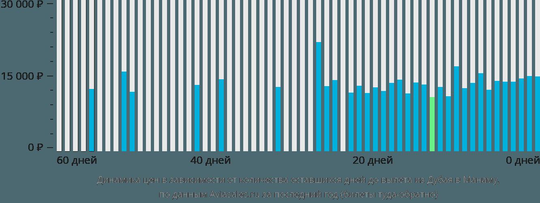 Динамика цен в зависимости от количества оставшихся дней до вылета из Дубая в Манаму