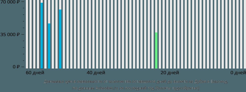 Динамика цен в зависимости от количества оставшихся дней до вылета из Дубая в Баколод
