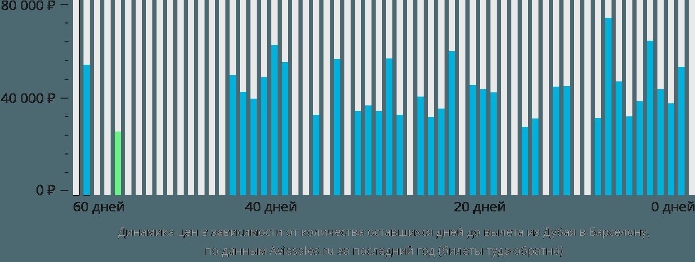 Динамика цен в зависимости от количества оставшихся дней до вылета из Дубая в Барселону