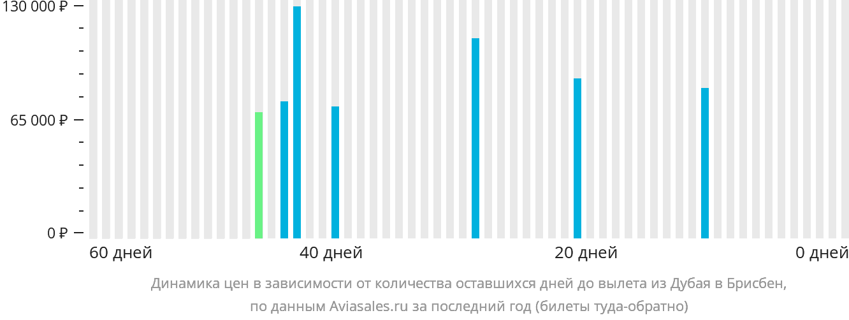 Динамика цен в зависимости от количества оставшихся дней до вылета из Дубая в Брисбен