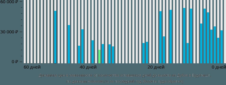 Динамика цен в зависимости от количества оставшихся дней до вылета из Дубая в Будапешт