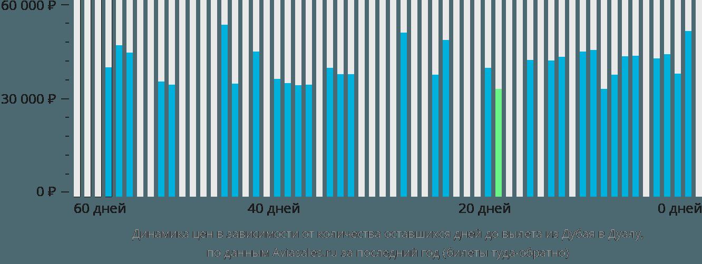 Динамика цен в зависимости от количества оставшихся дней до вылета из Дубая в Дуалу