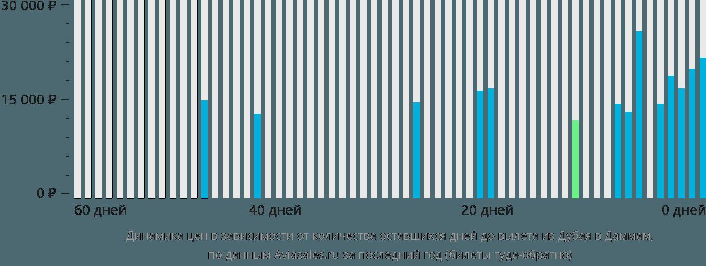 Динамика цен в зависимости от количества оставшихся дней до вылета из Дубая в Даммам