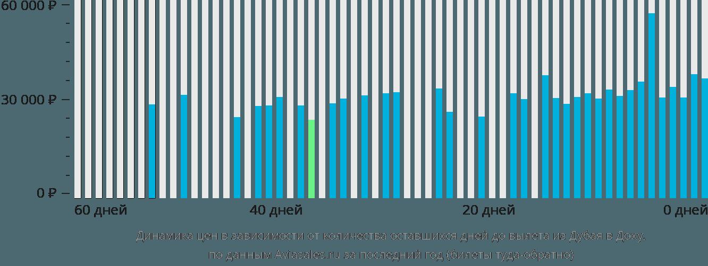 Динамика цен в зависимости от количества оставшихся дней до вылета из Дубая в Доху
