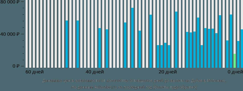 Динамика цен в зависимости от количества оставшихся дней до вылета из Дубая в Испанию
