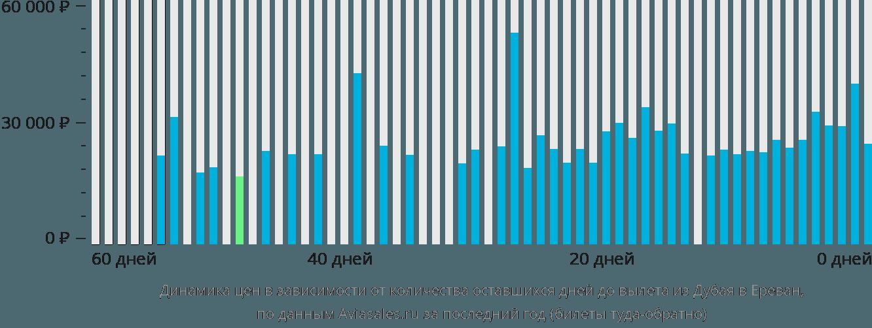 Динамика цен в зависимости от количества оставшихся дней до вылета из Дубая в Ереван