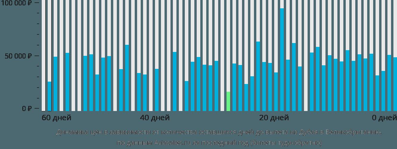 Динамика цен в зависимости от количества оставшихся дней до вылета из Дубая в Великобританию