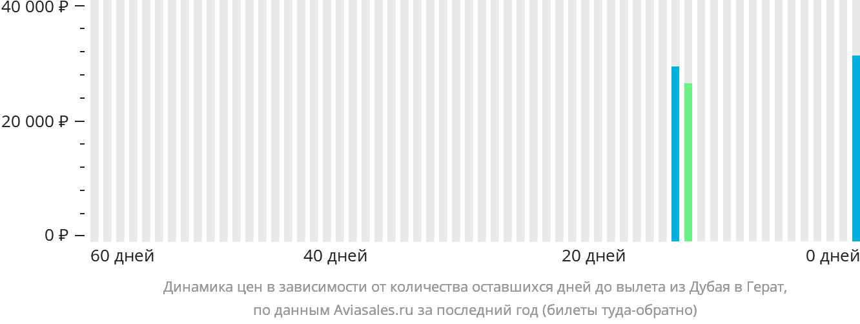 Динамика цен в зависимости от количества оставшихся дней до вылета из Дубая в Герат