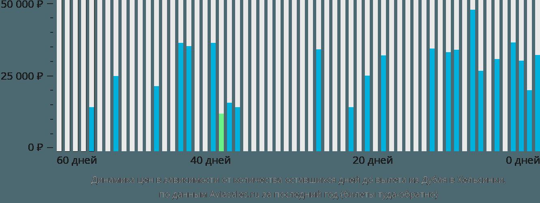 Динамика цен в зависимости от количества оставшихся дней до вылета из Дубая в Хельсинки