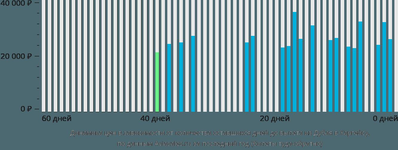 Динамика цен в зависимости от количества оставшихся дней до вылета из Дубая в Харгейсу