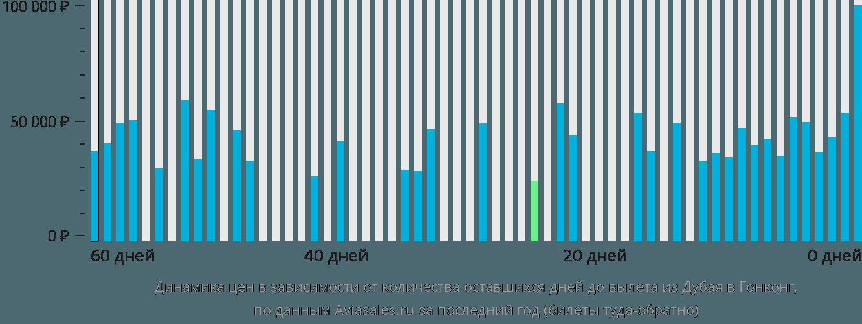 Динамика цен в зависимости от количества оставшихся дней до вылета из Дубая в Гонконг
