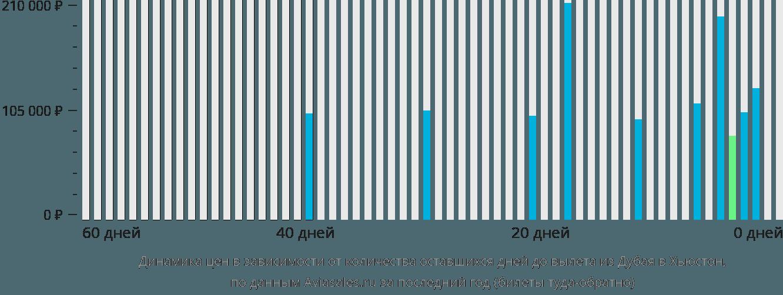 Динамика цен в зависимости от количества оставшихся дней до вылета из Дубая в Хьюстон