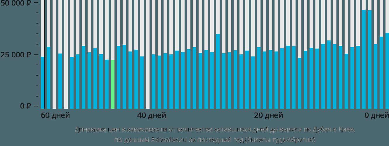 Динамика цен в зависимости от количества оставшихся дней до вылета из Дубая в Киев