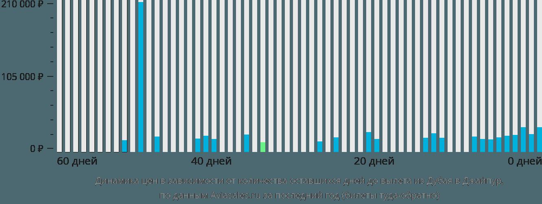 Динамика цен в зависимости от количества оставшихся дней до вылета из Дубая в Джайпур