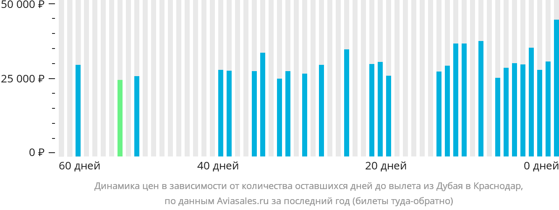 Динамика цен в зависимости от количества оставшихся дней до вылета из Дубая в Краснодар