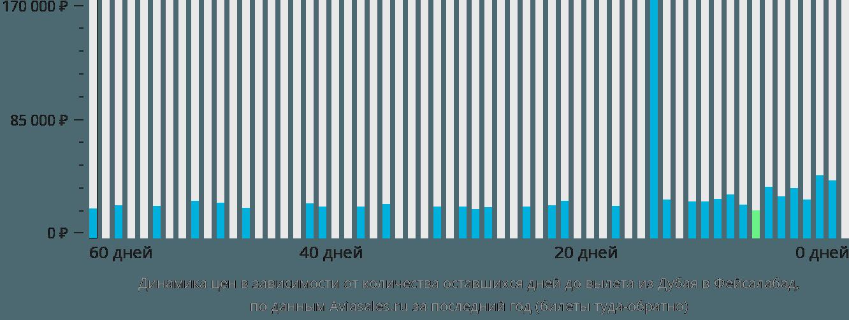 Динамика цен в зависимости от количества оставшихся дней до вылета из Дубая в Фейсалабад