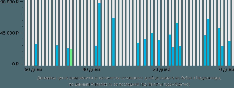 Динамика цен в зависимости от количества оставшихся дней до вылета из Дубая в Нидерланды